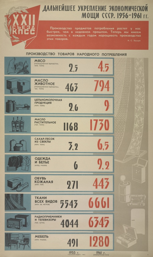 Русские (советские) плакаты. 22-й съезд КПСС, 1960-1962 (8 плакатов) (2 часть)
