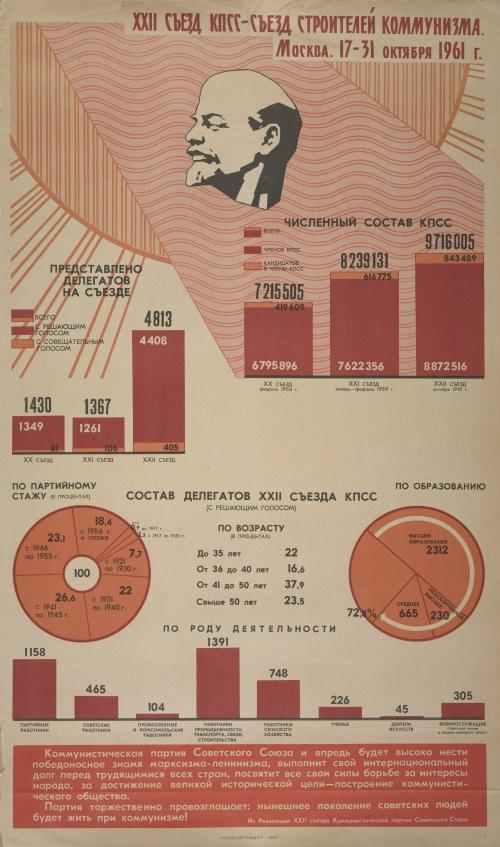 Русские (советские) плакаты. 22-й съезд КПСС, 1960-1962 (6 плакатов) (1 часть)